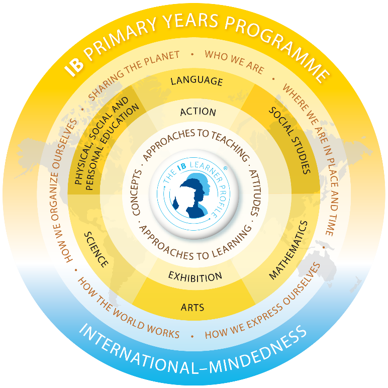 Primary Years Programme (PYP) |